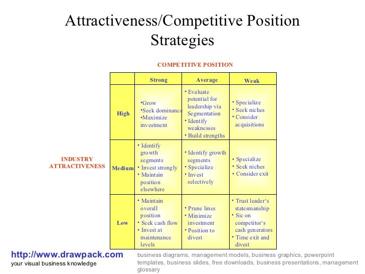 Attractiveness/Competitive Position Strategies http://www.drawpack.com your visual business knowledge business diagrams, m...