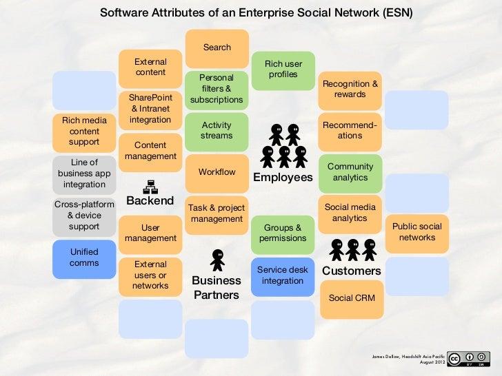 Attributes of an Enterprise Social Network