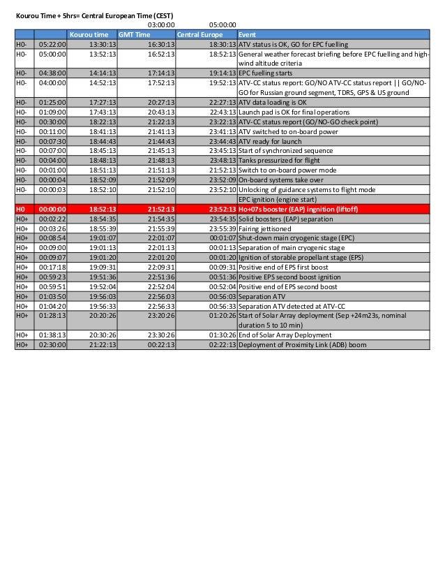 H CountdownKouroutimeGMTTime CentralEurope EventH0‐ 05:22:00 13:30:13 16:30:13 18:30:13 ATVstatusisOK,GOforEPCf...