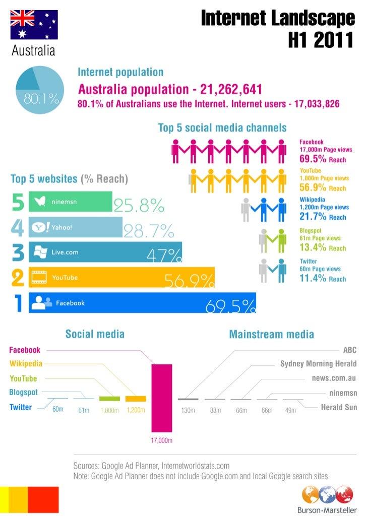 B-M Australia digital landscape INFOGRAPHIC H1 2011