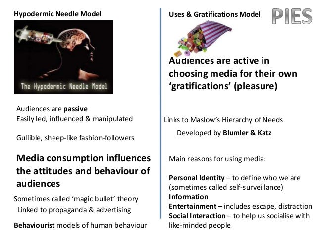 hypodermic needle essay Direct influence via mass media or: magic bullet theory (in dutch also known as: 'almacht van de media-theorie', stimulus-response, injectienaald, transportband, lont in het kruidvat theorie.