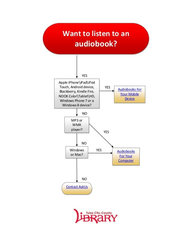 Want to listen to an          audiobook?               YESApple iPhoneiPadiPodTouch, Android device,           YES        ...