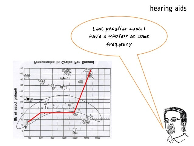 Audiogram Hearing Aids Cochlear Implant Rev 2