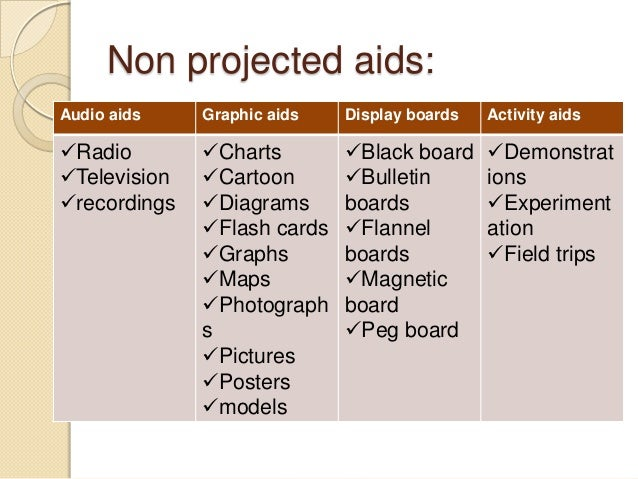 types of visual aids A visual aid is anything which your audience can see, and which helps  the  most common types of visual aids in seminar presentations are.