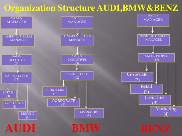 organizational structure of bmw company Read this essay on bmw-organizational structure come browse our large digital warehouse of free sample essays get the knowledge you need in order to pass your classes and more.