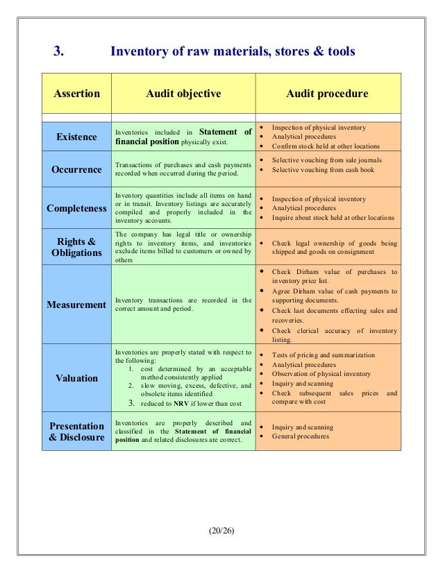 audit objectives inventory