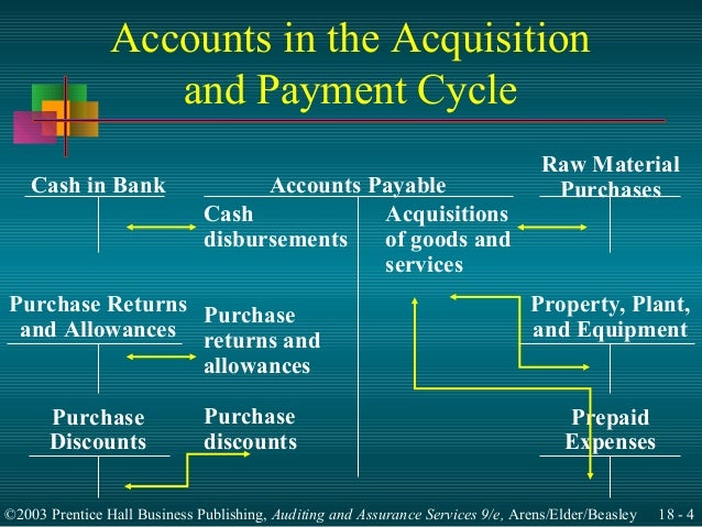 acquistion and payment cycle Transaction cycle: the capital acquisition and repayment cycle  name: institution: lecturer: course: date: transaction cycle: the capital acquisition and repayment cycle.