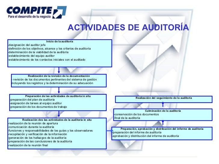 Actividades Auditoria Interna Actividades de Auditoría