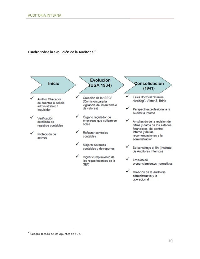 Auditoria Interna Auditoria Interna 10 Cuadro
