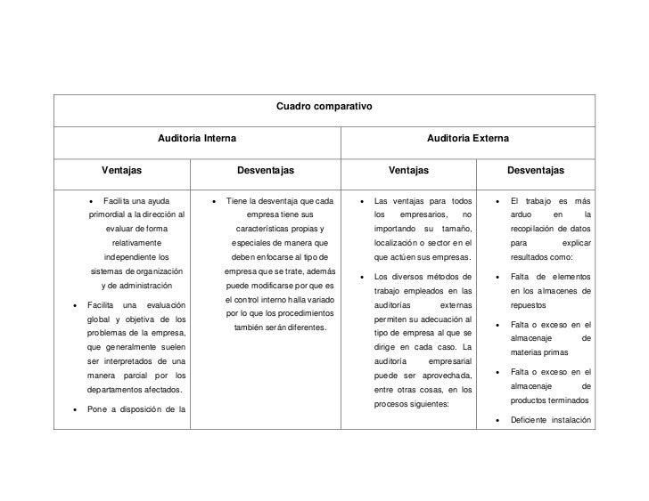 Auditoria Interna y Externa Informatica Interna Auditoria Externa