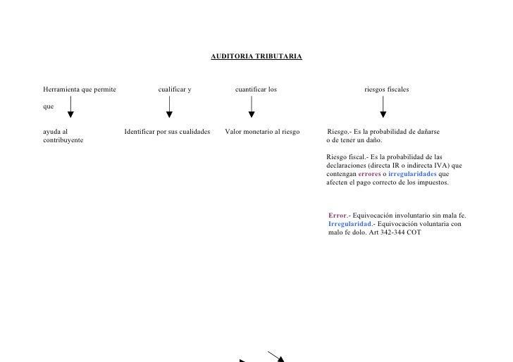 AUDITORIA TRIBUTARIAHerramienta que permite              cualificar y                cuantificar los                      ...