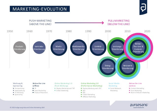 Dialog- Orientierung marketing-evolution 1950 1960 Push-Marketing (Above-the-Line) Pull-Marketing (Below-the-Line) Werbung...