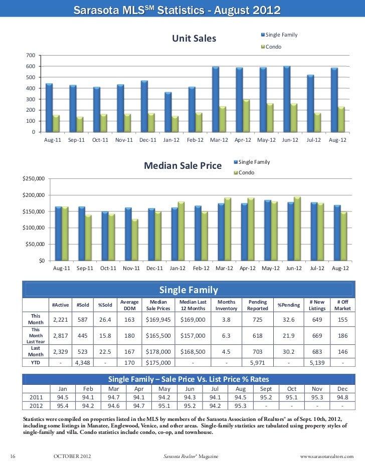 Sarasota MLSSM Statistics - August 2012                                                                                   ...