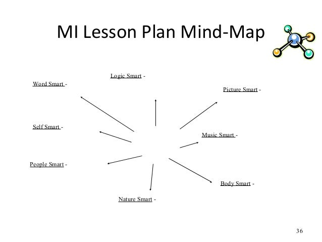 Handouts for Multiple Intelligences in the Classroom Full