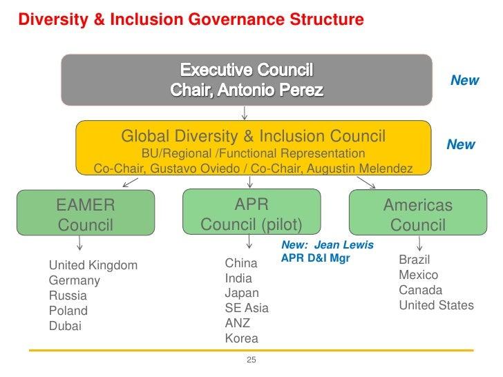 Global diversity management strategy