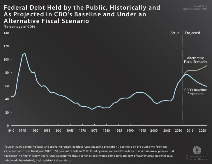 Federal Debt Held by the Public, Historically and                                                                         ...