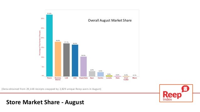 Grocery Store Market Share August Store Market Share