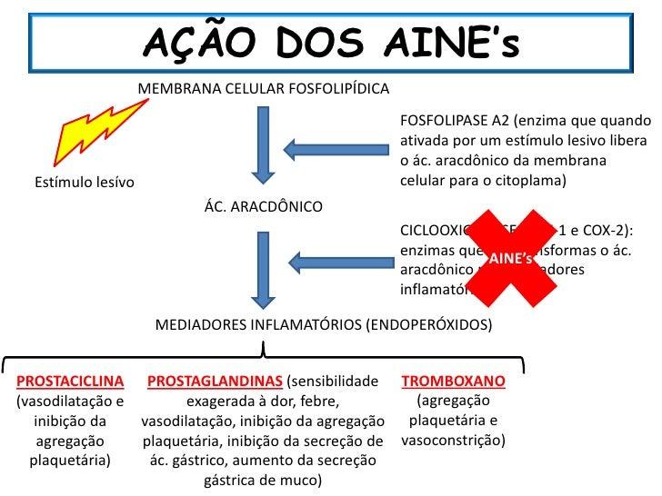 analgesicos nao esteroides