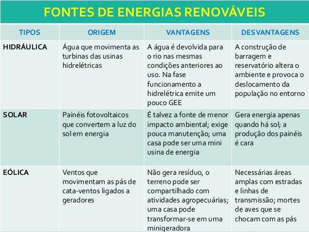 FONTES DE ENERGIAS RENOVÁVEIS TIPOS ORIGEM VANTAGENS DESVANTAGENS HIDRÁULICA Água que movimenta as turbinas das usinas hid...