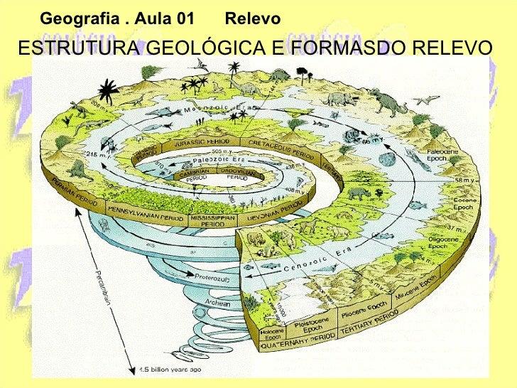 Geografia . Aula 01  Relevo ESTRUTURA GEOLÓGICA E FORMASDO RELEVO