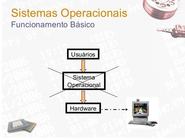 Sistemas Operacionais Funcionamento Básico  Usuários  Sistema Operacional  Hardware