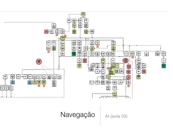 Navegação   AI (aula 03)