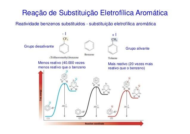 Reação de Substituição Eletrofílica AromáticaReatividade benzenos substituidos - substituição eletrofílica aromática      ...