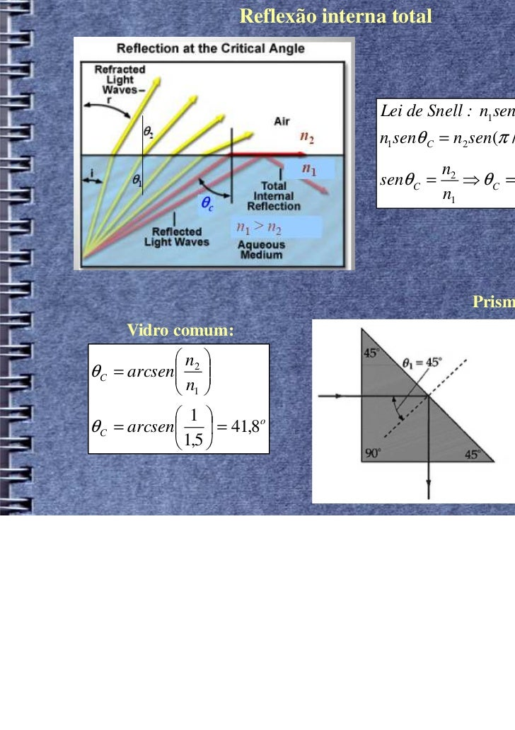 Reflexão interna total                                      Lei de Snell : n1senθ1 = n2 senθ 2                            ...