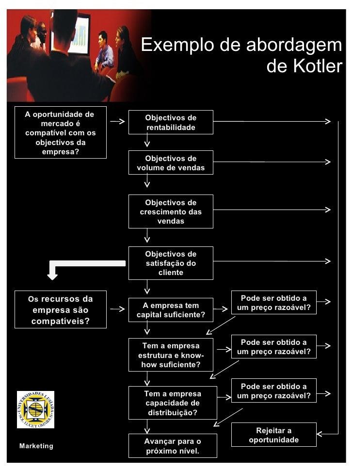 Exemplo de abordagem de Kotler A oportunidade de  mercado é compatível com os objectivos da empresa? Objectivos de rentabi...