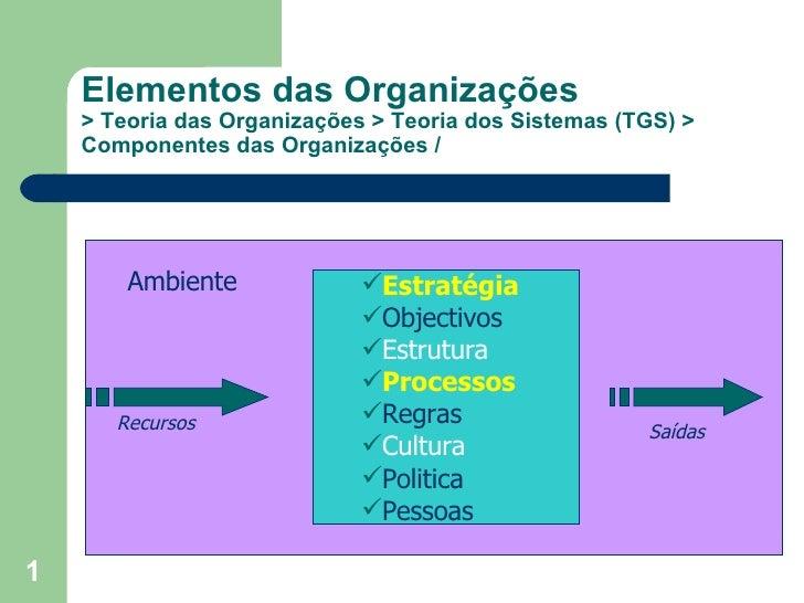 Elementos das Organizações > Teoria das Organizações > Teoria dos Sistemas (TGS) > Componentes das Organizações / Ambiente...