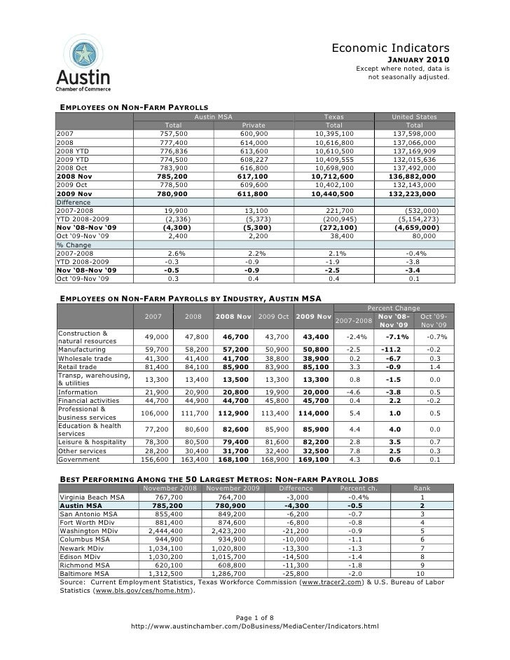 Jan 2010 Austin Economic Indicators