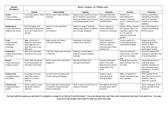 Multiple                                                                                  Bloom's Taxonomy: Six Thinking L...