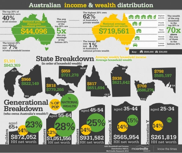 7% 14% $261,819 HHnetworth aged25-34 GenerationY 15% 14% $565,954 HHnetworth aged35-44GenerationX 25% 14% $931,582 HHnetwo...