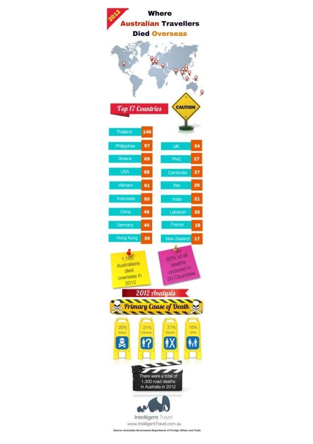Australian travel deaths.2012.infographic.intelligent travel.travel risk management