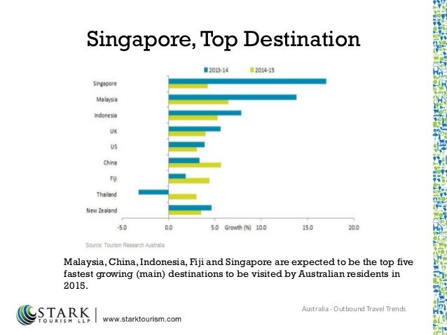 economic impact of tourism in singapore This is the economic impact of an this is the economic impact of an ageing singaporean workforce there will be impact on singapore businesses as well.