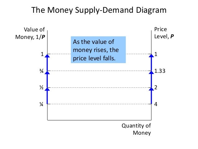 The Money Supply-Demand DiagramValue ofMoney, 1/PPriceLevel, PQuantity ofMoney1 1¾ 1.33½ 2¼ 4As the value ofmoney rises, t...