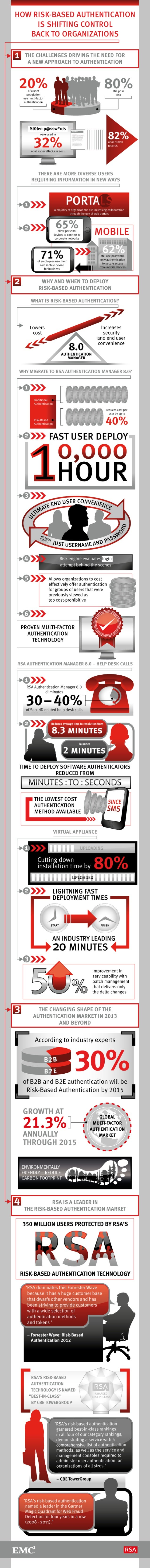 How Risk-Based Authentication is Shifting Control Back to Organizations