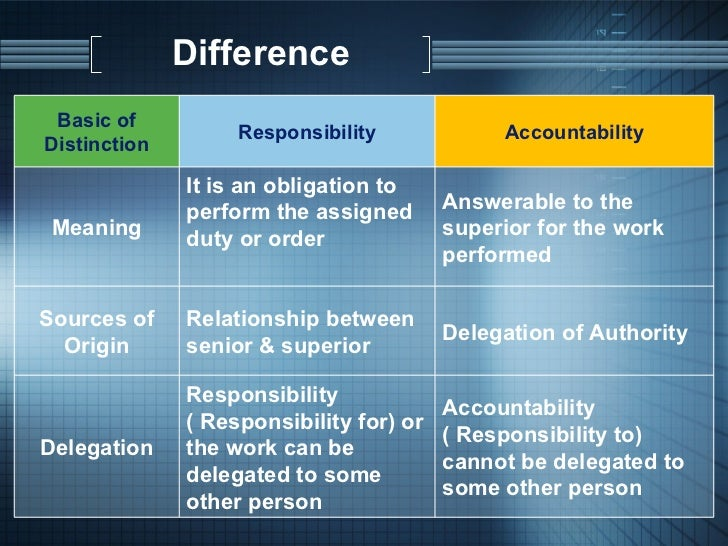 the importance of accountability and responsibility Accountability is one of the cornerstone principles in mastermind groups  when actions are not completed or not achieved by the deadline date, remind each other of the purpose and importance of taking those actions  pingback: tweets that mention why is accountability important | the success alliance blog -- topsycom comments.