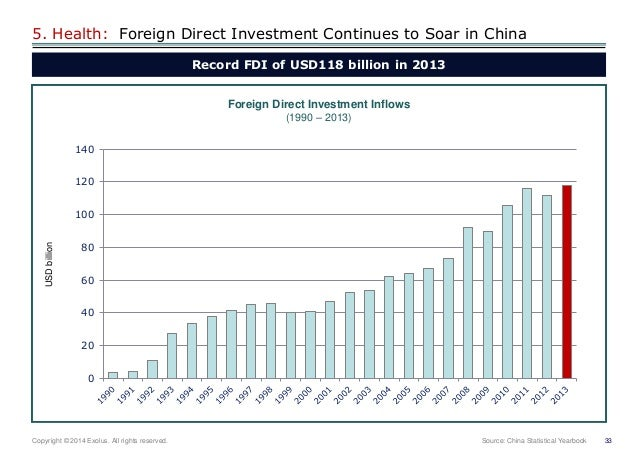 Trends in foreign direct investment in agriculture