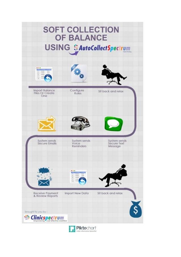 AutoCollectSpectrum Infographics