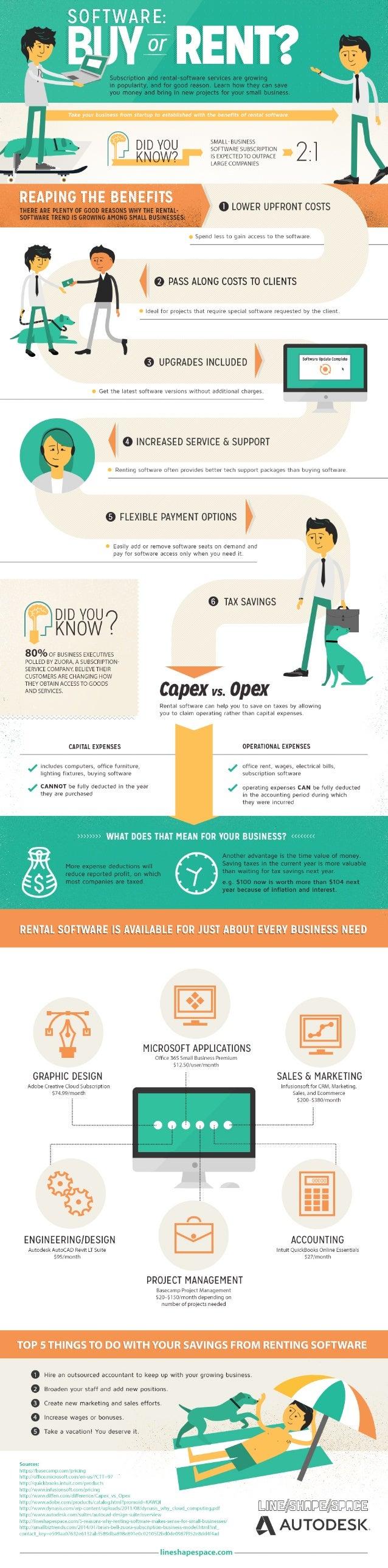 Autodesk software-rental-infographic