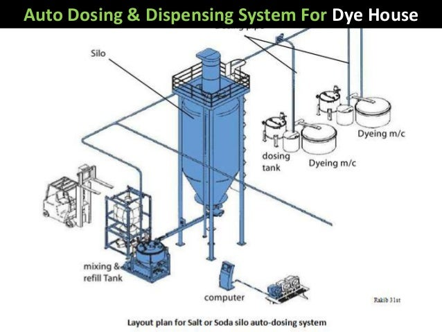 Auto dosing  and dispensing  systems For Dye house