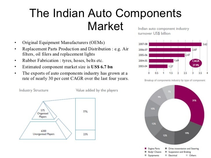 market structure for indian automobile industry For example, the market for automobiles in india is an oligopolist structure as there are only few producers of automobiles the number of the firms is so small that an action by any one firm is likely to affect the rival firms.