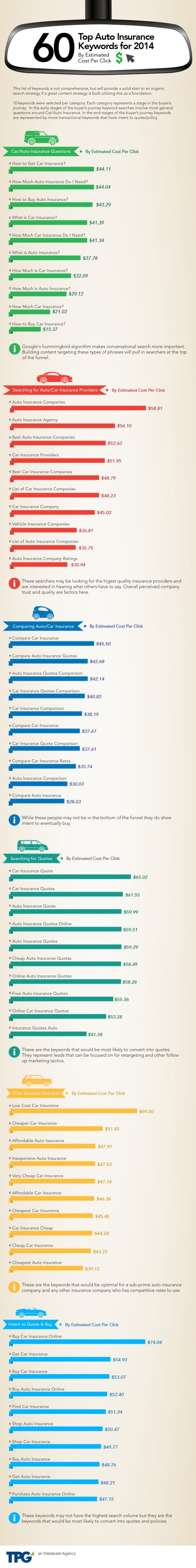 60 Top Auto Insurance Keywords by Estimated Cost Per Click Infographic for 2014