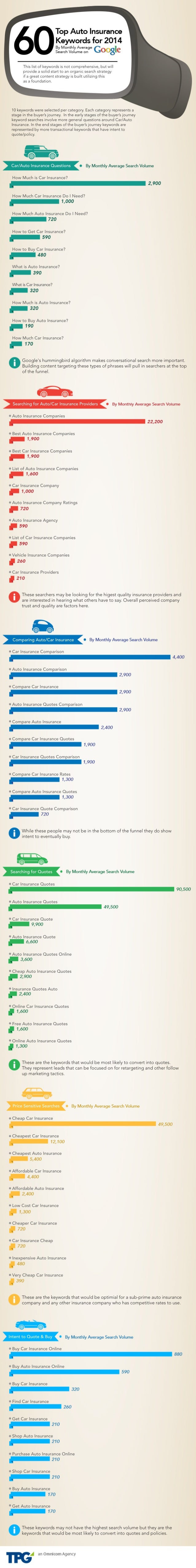Infographic 60 Top Auto Insurance Keywords by Monthly Average Search Volume on Google