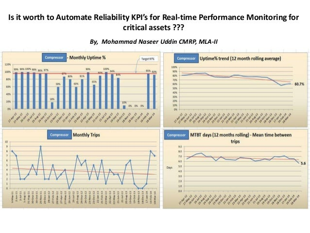 Automated Reliability KPIs for Performance Monitoring of Critical Assets