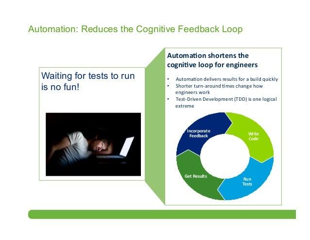 Testing Feedback Loop Cognitive Feedback Loop