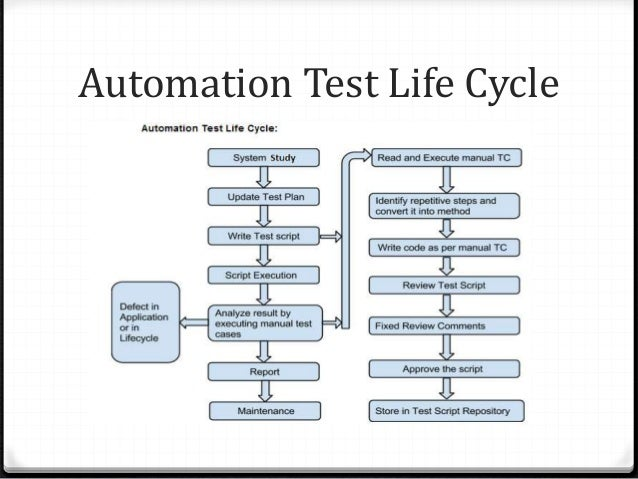 Developing Test Automation Scripts and Automation Frameworks