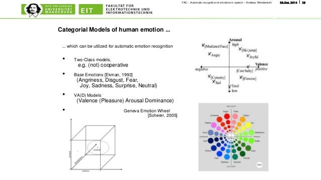 automatic emotion recognition from speech using Speech emotion recognition using cnn zhengwei huangy, ming dongz, qirong maoy, yongzhao zhany ple, existing automatic speech recognition (asr) systems.