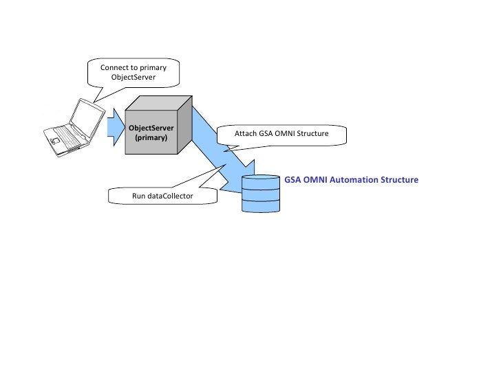 ObjectServer (primary) GSA OMNI Automation Structure Connect to primary ObjectServer Attach GSA OMNI Structure Run dataCol...